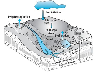 The hydrologic cycle showing how rain or snow runoff pools underground to provide water