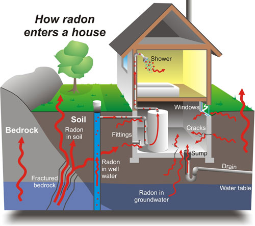 Radon can seep into a building through dirt floors, cracks in foundations or concrete, sump pumps, joints and basement drains. Well water can also contain trapped radon, which may be released into the air when water is drawn.
