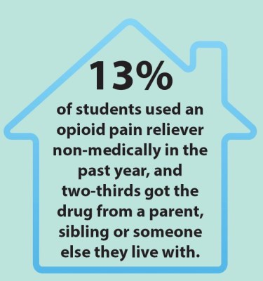 13% of students used an opioid pain reliever non-medically in the past year, and two-thirds got the drug from a parent, sibling or someone else they live with.