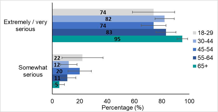 A horizontal bar graph of the percent of adults by age group who perceived the COVID-19 pandemic to be extremely or very serious and somewhat serious. A data table to support this figure is located below.