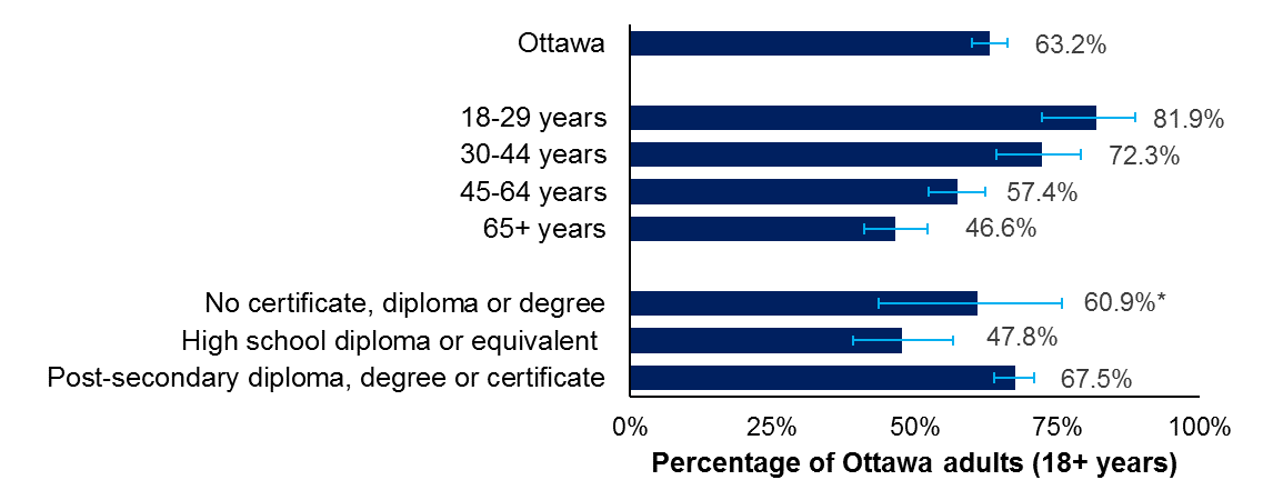 Horizontal bar chart of the percentage of Ottawa adults reporting active transportation by age and highest educational attainment, 2017
