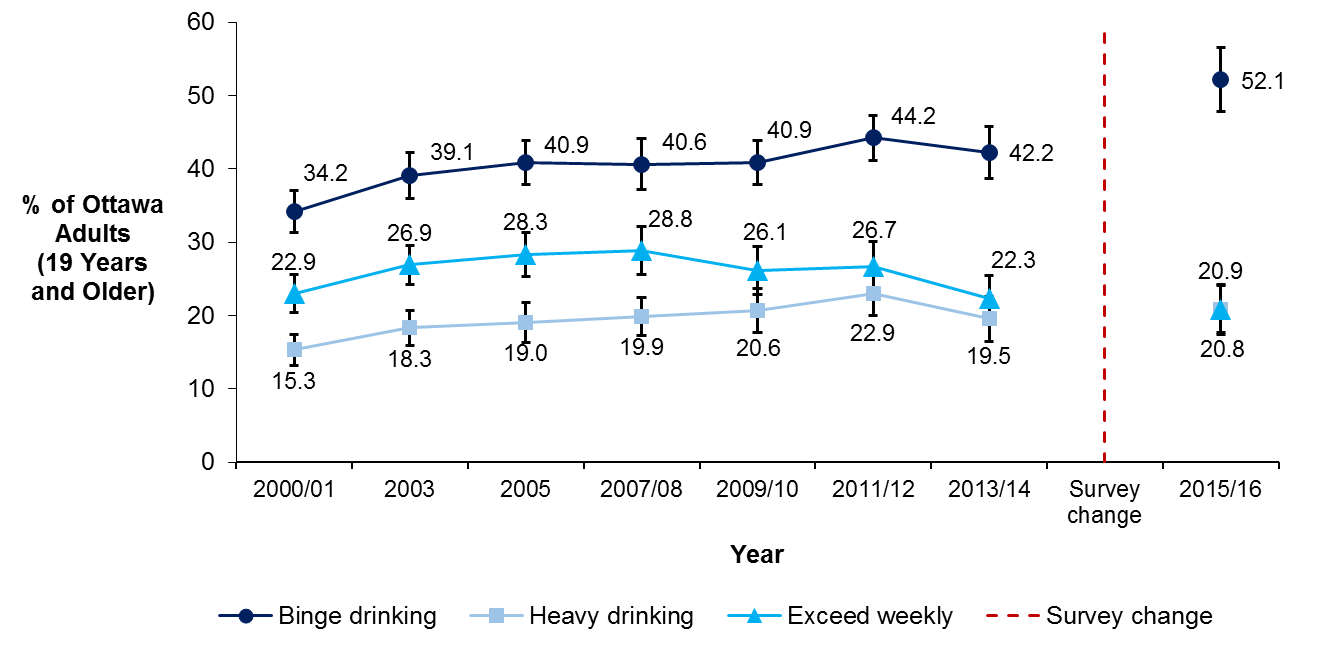 A line graph showing the percentage of adults aged 19 years and older who reported binge drinking, heavy drinking or exceeding the weekly limits of Canada's Low Risk Alcohol Drinking Guidelines  between 2000 and 2016.