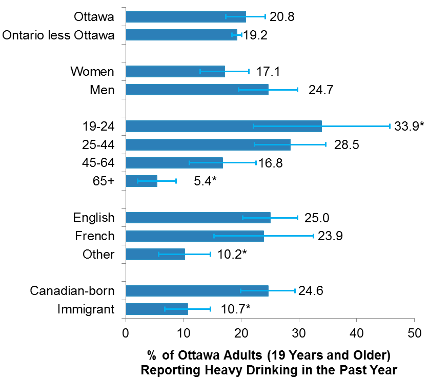 Percentage of Ottawa adults (19 years and older) who reported heavy drinking in the past year, by selected socio-economic factors, in 2015/16