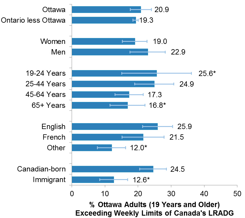Horizontal bar chart of the percentage of Ottawa adults (19 years and older) who exceeded the weekly limits of Canada's LRADG in the past year, by selected socio-demographic indicators, in 2015/16