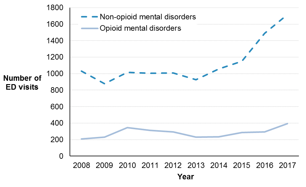 A line graph showing the count of emergency department visits for drug-related mental and behavioural disorders in Ottawa from 2008 to 2017