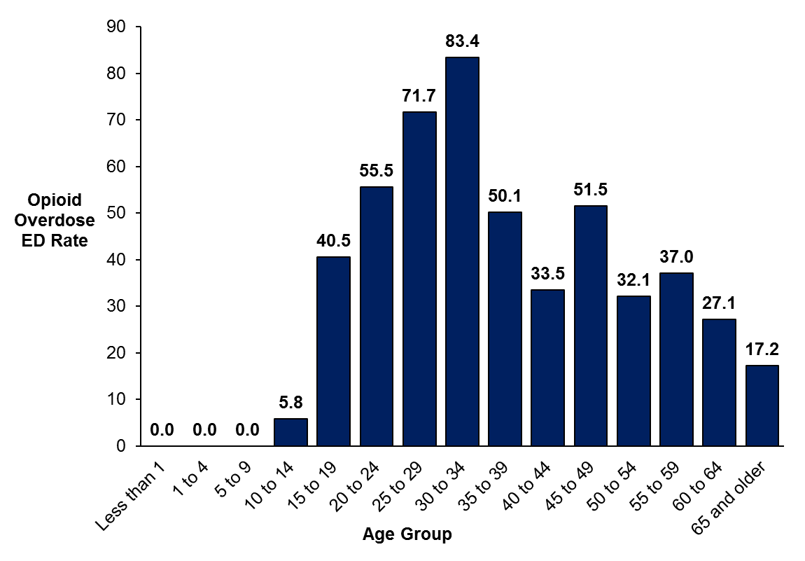 A bar graph showing the count of emergency department visits for unintentional opioid overdoses in Ottawa by age group in 2017