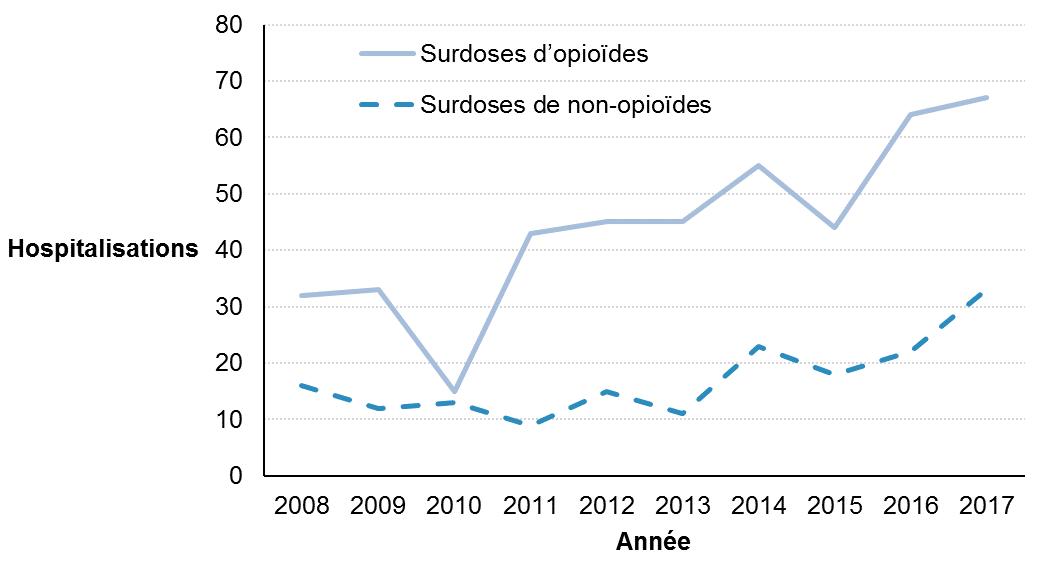 Donnees Sur L Usage De Drogues Et Les Surdoses Sante Publique Ottawa