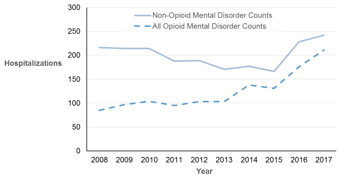 ]: A line graph showing the count of hospitalizations for opioid and non-opioid related mental and behavioural disorders in Ottawa from 2008 to 2017
