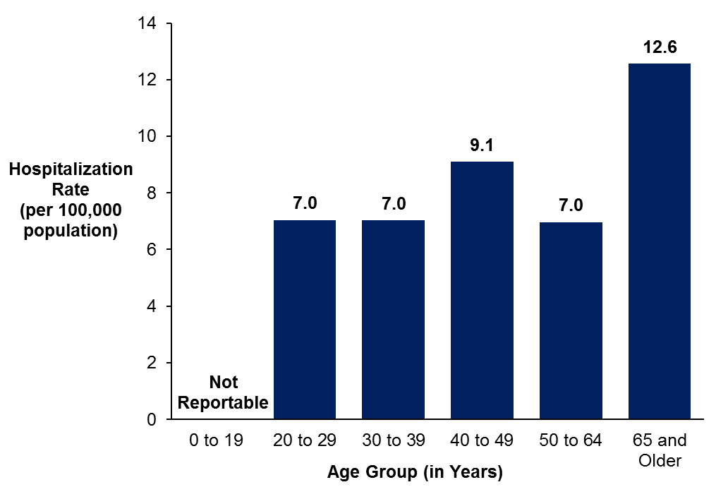 A bar graph showing the rate of hospitalizations for unintentional opioid and non-opioid drug overdoses in Ottawa by age group in 2017