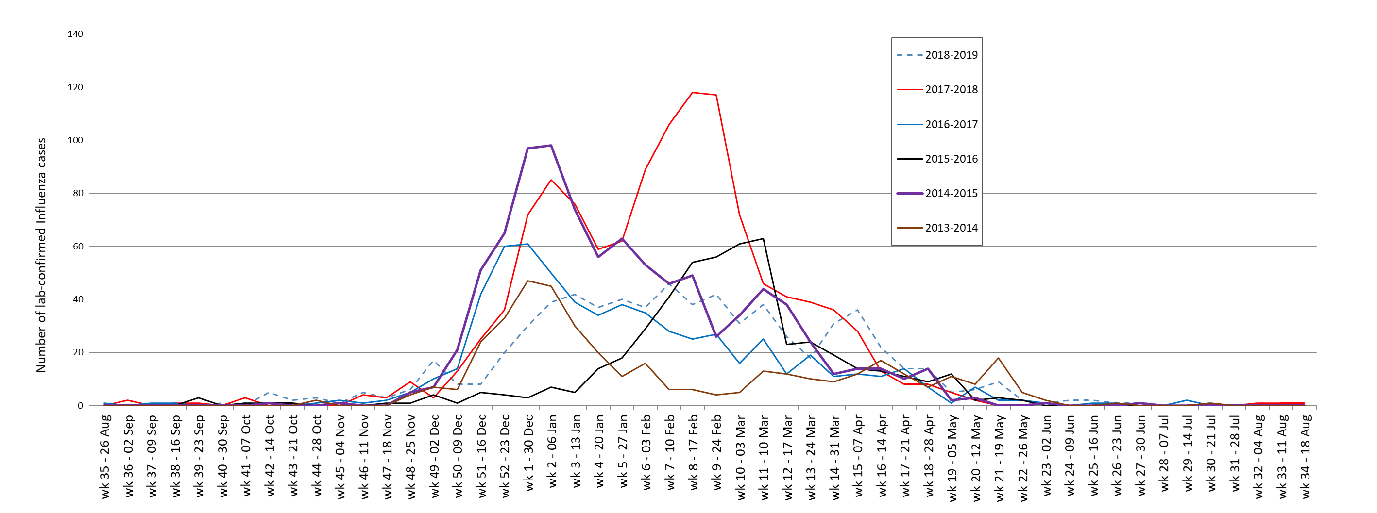 Graph showing the number of laboratory confirmed cases of influenza by flu week. The graph shows six curves representing the influenza cases of the previous six seasons. The figure has been converted into a table below.