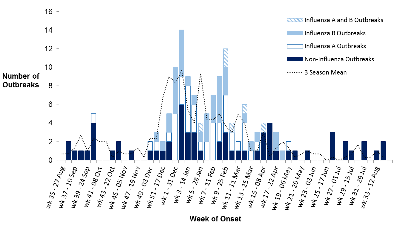 Line and bar graph showing the number of respiratory infection outbreaks in institutions and public hospitals reported to Ottawa Public Health between September 2017 and September 2018, and the previous three season mean