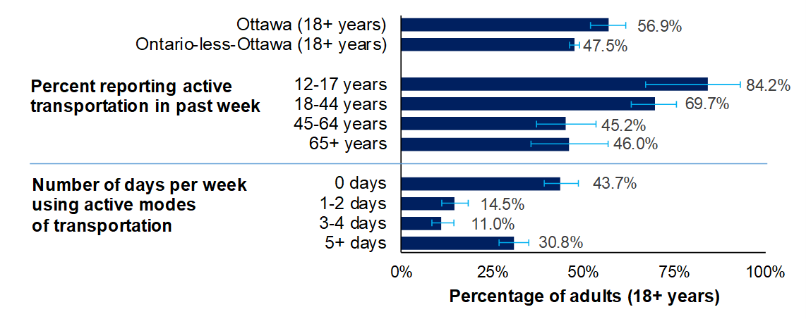 Horizontal bar chart of the percent of adults who report active transportation in the past week, by age and the number of days per week, in Ottawa in and Ontario-less-Ottawa in 2017