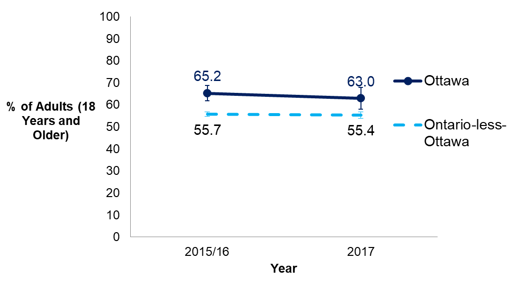 A line graph showing the percentage of adults in Ottawa and Ontario-less-Ottawa who reported physical activity that meets the Canadian Physical Activity Guidelines from 2015-16 to 2017.