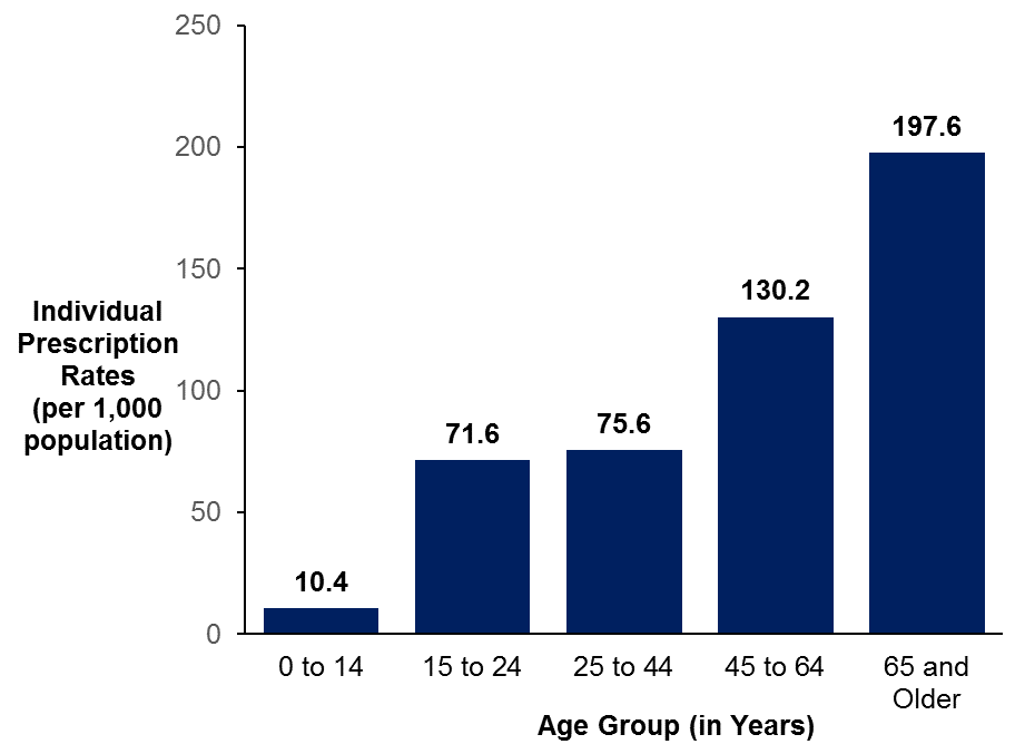 A bar graph showing the rate of opioid prescriptions for pain by age group in Ottawa, 2017