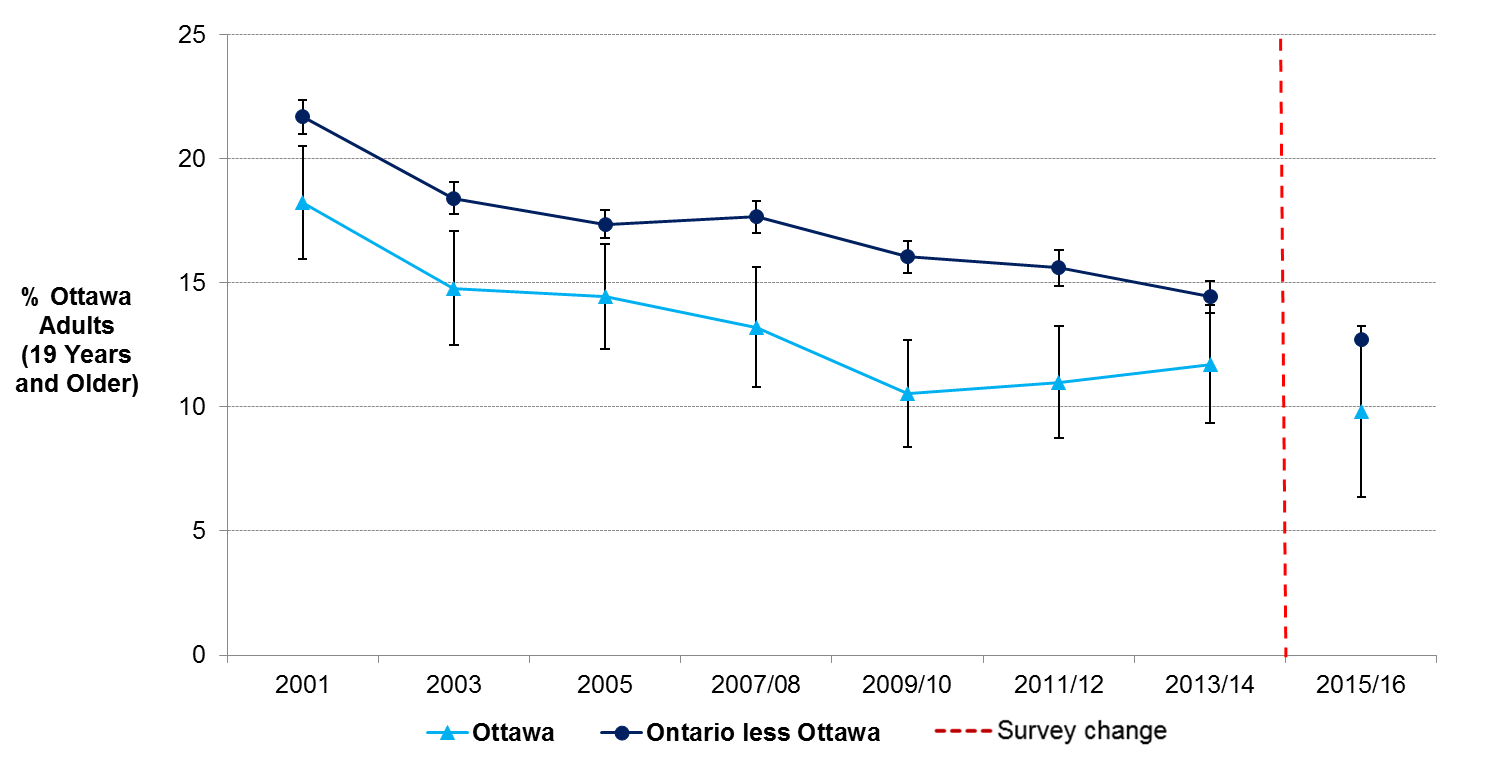 Line chart with the estimates of daily smokers age 19 and older by year in Ottawa from 2001 to 2016