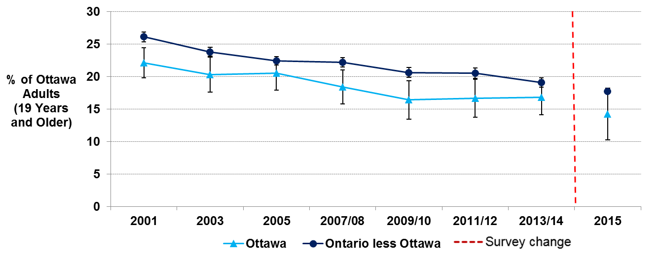 Line chart with the estimates of current smokers age 19 and older by year in Ottawa from 2001 to 2016