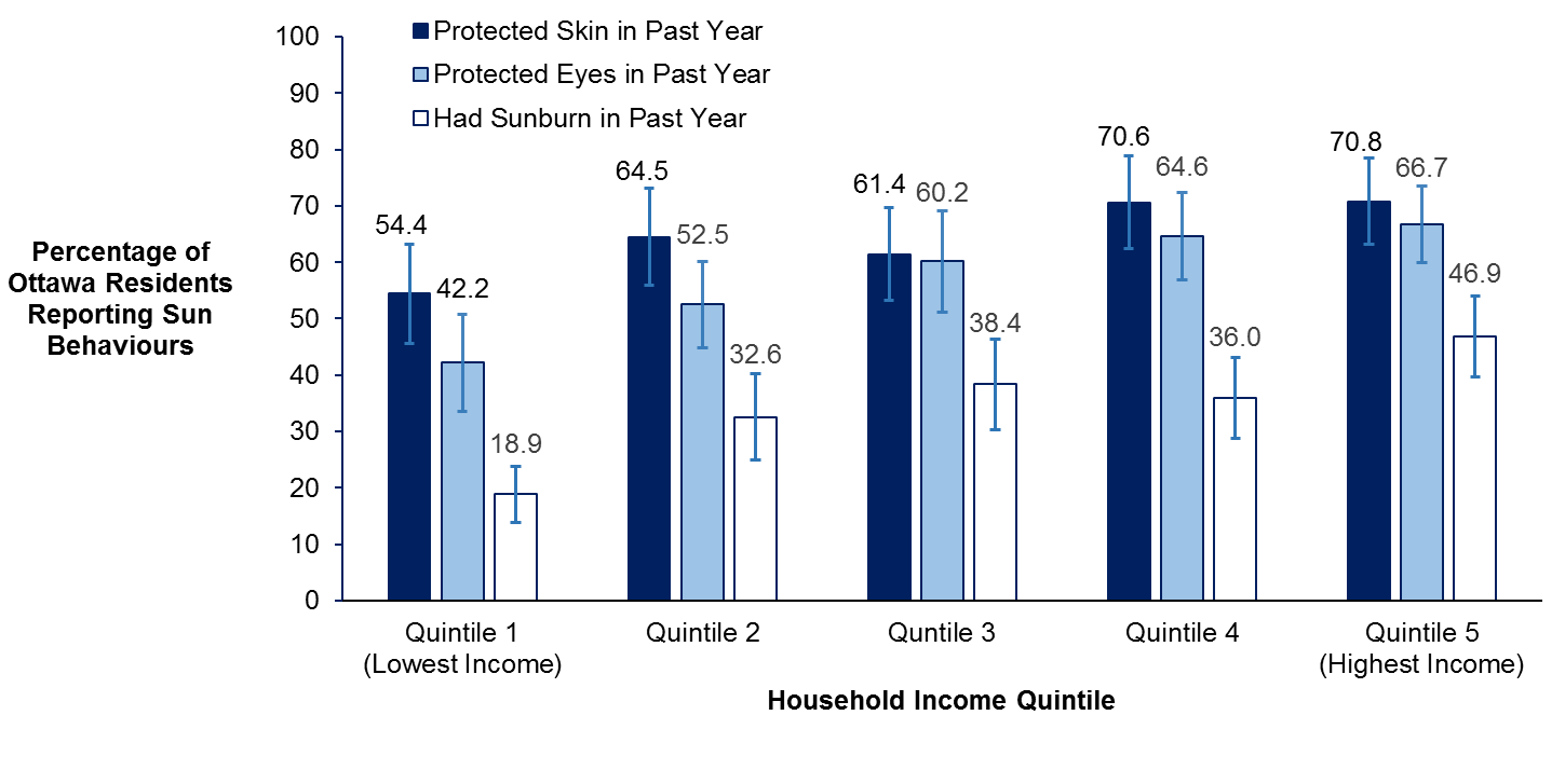 Vertical bar chart of the percentage of Ottawa residents reporting sun behaviours during the past year by household income quintile, 2015-16.
