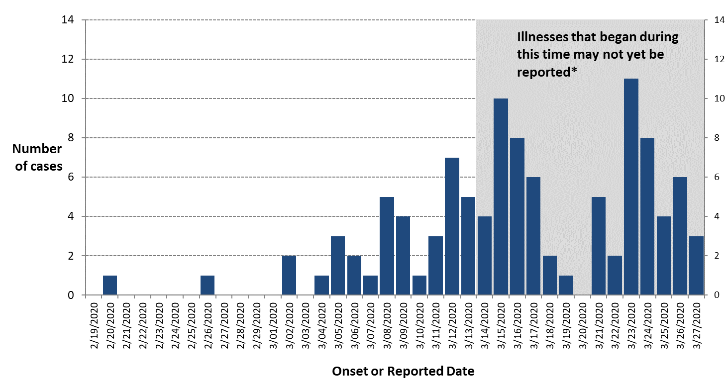 A bar graph of the number of confirmed COVID-19 cases among Ottawa residents by date in 2020. The figure has been converted into a table below.