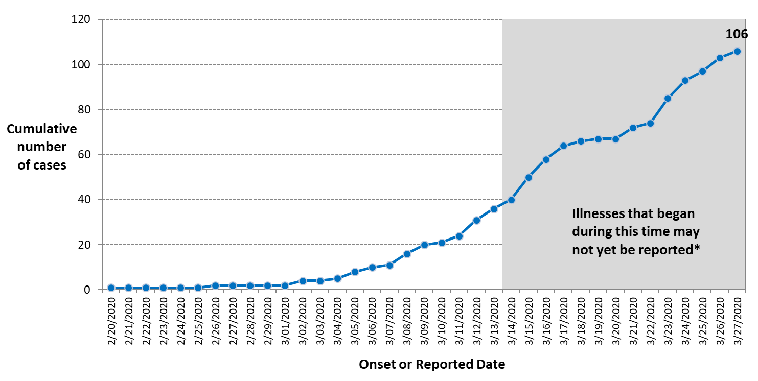 A line graph of the total number of confirmed COVID-19 cases among Ottawa residents by day in 2020. The figure has been converted into a table below.