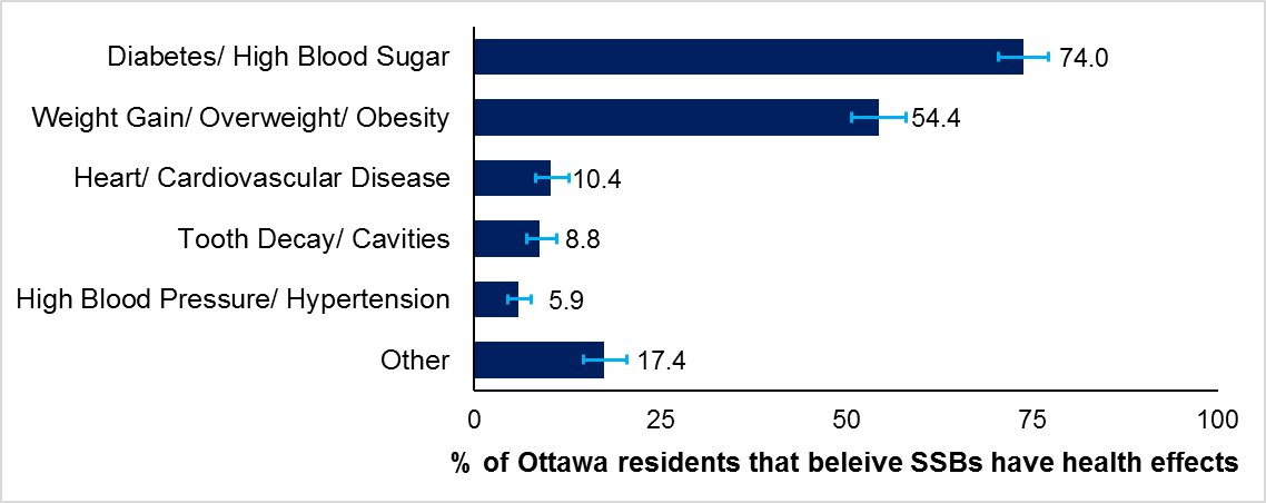 Horizontal bar chart presenting the perceived health effects of SSBs according to Ottawa residents in 2017.