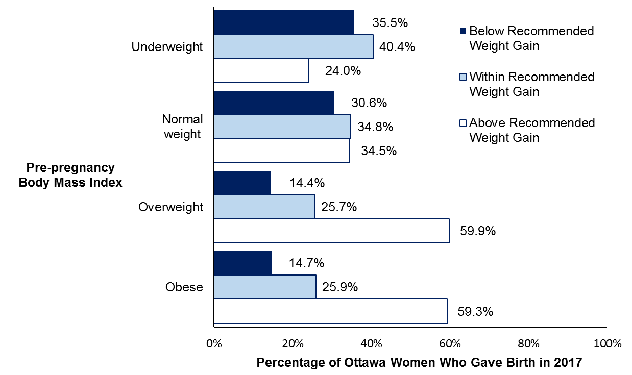 A bar graph showing gestational weight gain as per Canadian recommendation by women's pre-pregnancy body mass index for Ottawa women who gave birth in 2017.