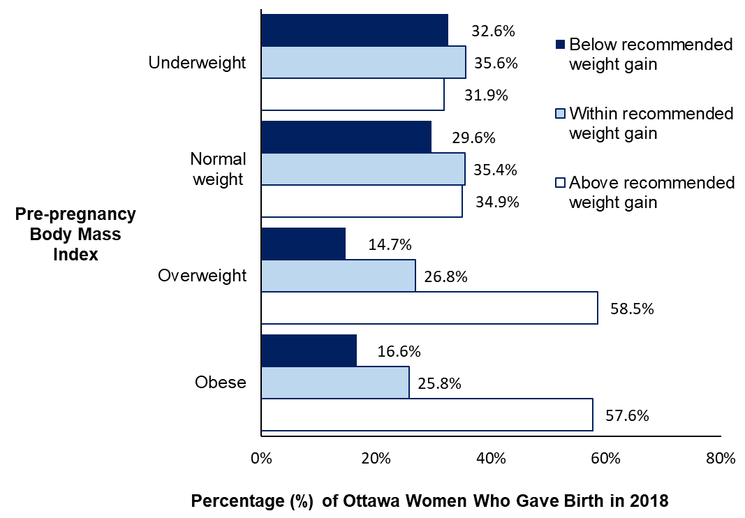 A bar graph showing gestational weight gain as per Canadian recommendation by women's pre-pregnancy body mass index for Ottawa women who gave birth in 2018.