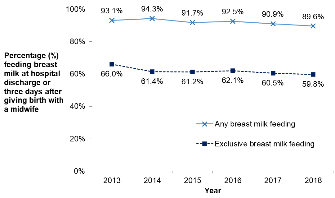 A line graph showing the percentage of any and exclusive breast milk feeding on discharge from hospital or three days after giving birth with a midwife in Ottawa between 2013 and 2018.