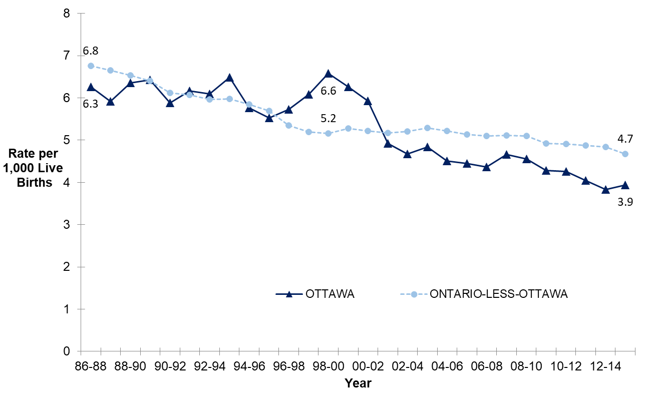 A line graph showing a 3 year moving average of the infant mortality rate in Ottawa and Ontario-less-Ottawa from 1986 to 2015.